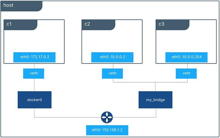 Docker network structure diagram